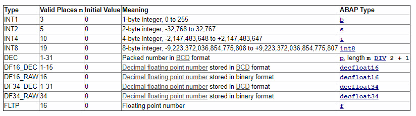 numeric-data-types-abap